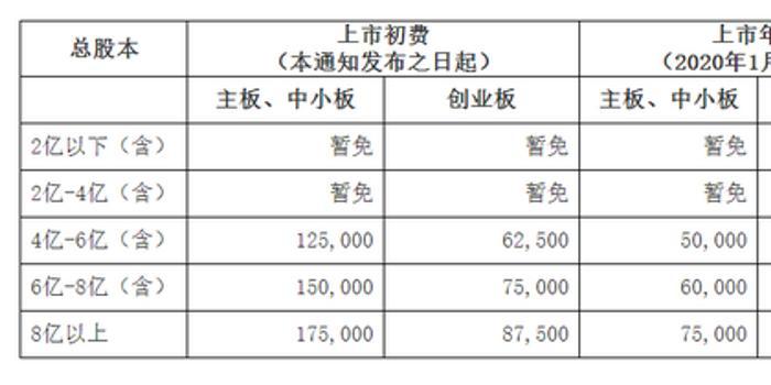 深交所:暂免收取总股本4亿以下上市公司费用(全文)