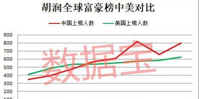 这家A股公司董事长胡润富豪榜排名飞升