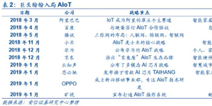 """小米500亿再加码 5G助推AIoT迎""""寒武纪""""革命"""
