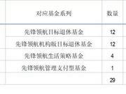 晨星揭秘先锋领航养老目标基金:机构版运作费率0.09%