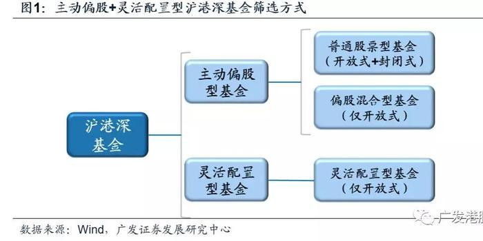 广发:Q3沪港深基金配置全景图 看好中资汽车、地产