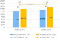 2019上半年全国居民人均可支配收入15294元 增长6.5%