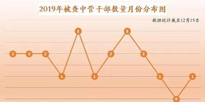 中国共产党新闻网公布2019打虎战绩:刘士余等在列