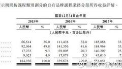 沪江网3年收入11亿亏损超12亿 能否撑起180亿市值