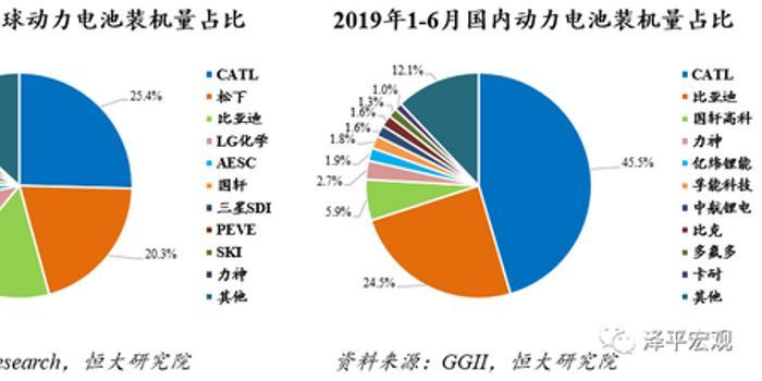 任泽平:动力电池市场高速增长 未来仍有较大发展空间