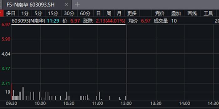 期货业历史性时刻 货真价实的A股期货第一股来了