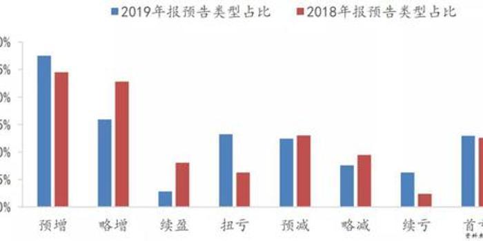 创业板年报预告爆表 三大产业核心品种获资金抢购