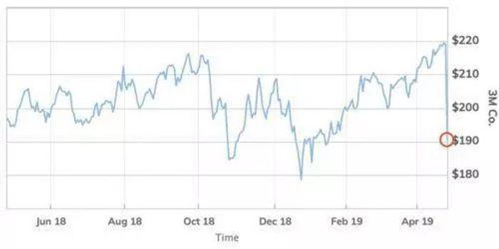 波音平台_拖累道指跌近300点 3M崩塌或是经济衰退的先兆?