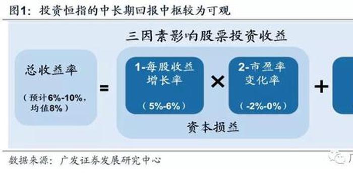 廣發證券:港股大漲之后如何布局?錨定四大投資主線