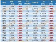 """房贷利率正式""""换锚""""后对你买房影响有多大?"""