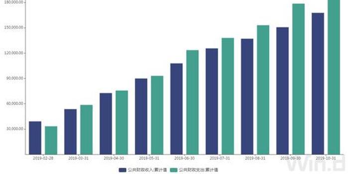 财政部:前10月财政收入增幅同比回落3.6个百分点