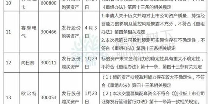 2019年并购重组委否决13单:11单持续盈利能力缺陷