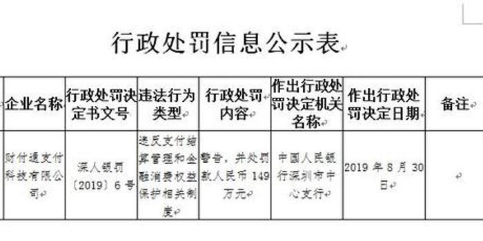 腾讯旗下财付通被罚149万 因违反支付结算管理等制度