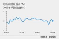 4月财新制造业PMI为50.2 连续两个月处于扩张区间