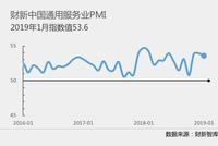 财新PMI数据解读:1月内需放缓明显拖累中国经济