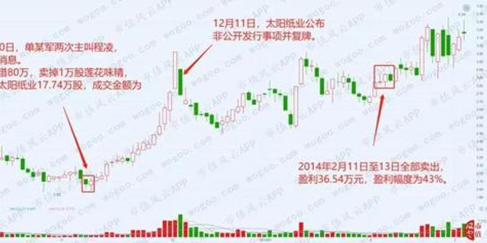 福彩3d和值走势图_太阳纸业内幕交易:3人狂赚2000万 竟是海通高管泄密