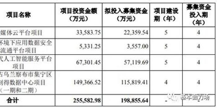 优刻得181倍IPO市盈率凭什么?净资产仅17亿 要圈20亿