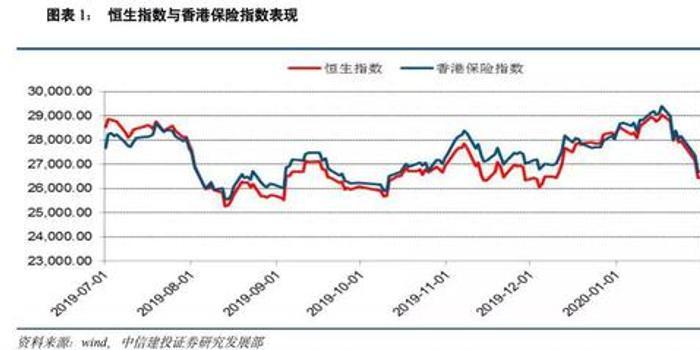 中信建投保险:理赔支出增加 但不构成实质性压力