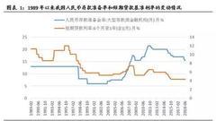 兴证策略:降准后股市都会涨吗?受益行业有哪些?