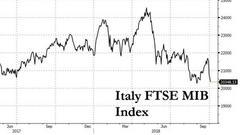 意大利股债惨跌欧元急挫 预算问题引爆欧最大黑天鹅