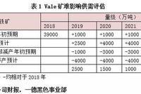 Vale矿难跟踪报告:铁矿减产预期升级