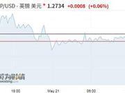 特雷莎梅将提出新的脱欧协议 英镑收复日内跌幅