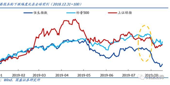"""国盛策略:港股价格比时间重要 现在就可""""捡便宜"""""""