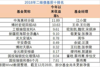 2018二级债基业绩:平均负收益 中海惠祥分级赚11.89%