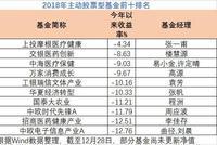 2018主动股票基金:上投摩根医疗健康亏4%夺冠军宝座