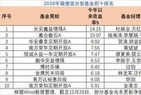 2018偏债混合基金业绩:长安鑫益增强A赚14.15%夺冠