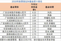 2018年股票QDII基金业绩:广发全球医疗保健人民币赚6.22%