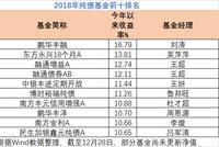 2018纯债基金业绩:平均收益6%  鹏华丰融赚17%夺冠
