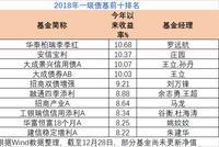 2018一级债基业绩:平均收益5% 华泰柏瑞季季红赚11%