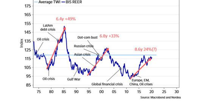 当美元开始波动 风险也开始酝酿