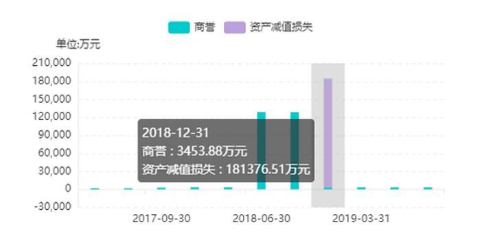 中文在线低价甩卖晨之科 已计提14亿资产减值损失
