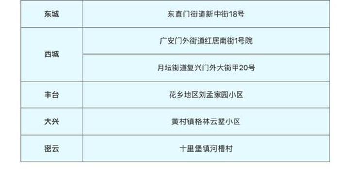 北京发布2月11日新冠肺炎新发病例活动小区场所