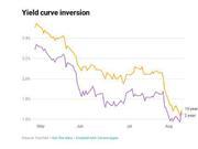 10年期和2年期美债2007年以来首现倒挂 预示着什么?