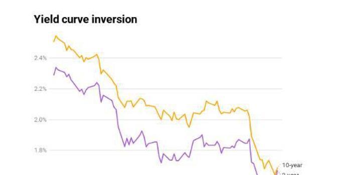 10年期和2年期美债2008年以来首现倒挂 预示着什么?