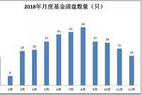 """2018年公募基金10宗""""最"""":1年清盘基金400只"""
