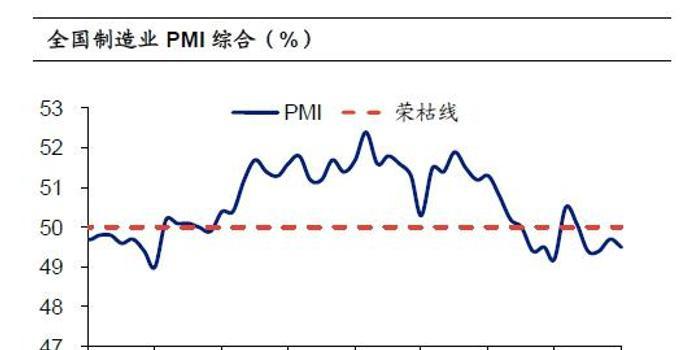 海通宏观姜超:国内制造业缓中趋稳 没有降息预期
