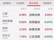 疫情笼罩下的A股:沪深两市大跌8% 五类股票表现活跃