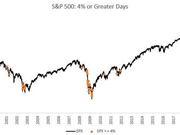 """市场最大威胁是失去信心 美股""""熊途""""远未结束"""