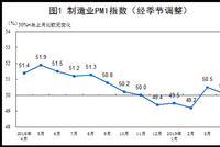 中国4月官方制造业PMI为50.1 继续保持在扩张区间