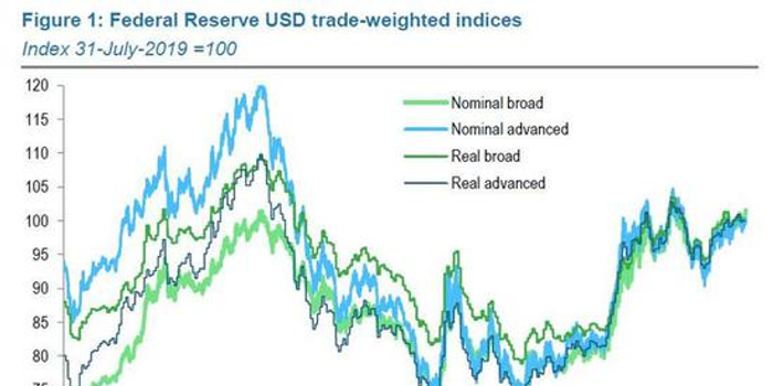 全球决策者联手打压美元正在秘密策划中?