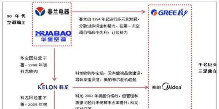 中国空调市场四十年:格力、美的、海尔三强争霸