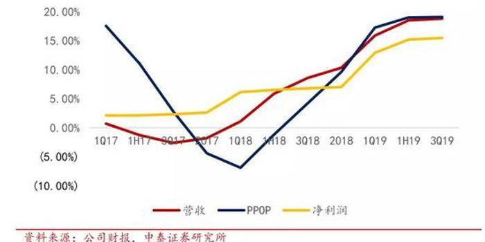平安银行3季报详细解读:业绩高增后略有回落