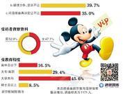 调查称近半数受访者赞同上海迪士尼推出的VIP团