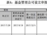 陈光明、傅鹏博联手创业 公募基金格局或将重塑