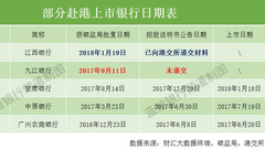 九江银行登陆H股脚步拖沓 恐失江西首家上市银行之位