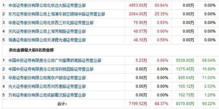 深圳惠程复牌两跌停 中国投资教父汪潮涌浮亏